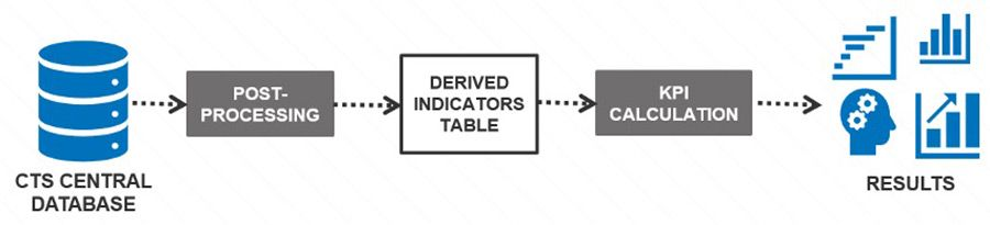 Data-driven - Fig 3